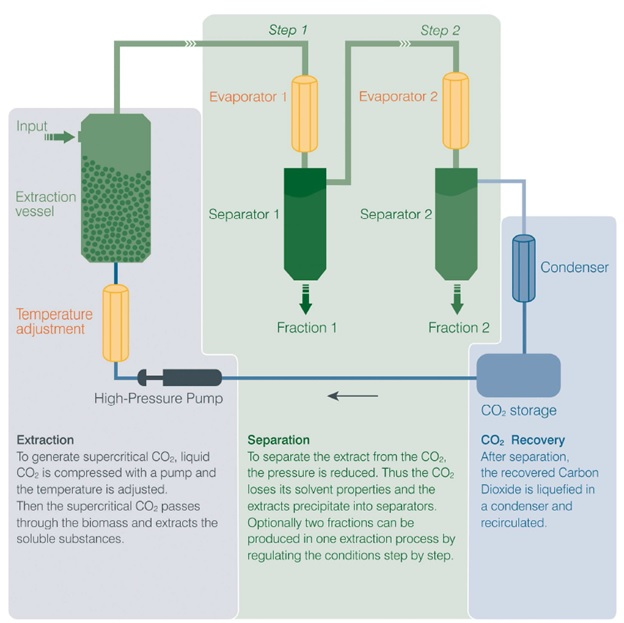 Figura 1. Operation of an extractor of supercritical CO2 (courtesy of A. Wuzik and N. Igl-Schmid, NATECO2)